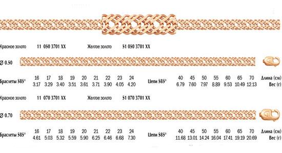 Цепочка плетения Тройной Ромбо с алмазной огранкой с 2-х сторон.